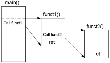 Asterisk Subroutine Call : Pre-Dial Handlers