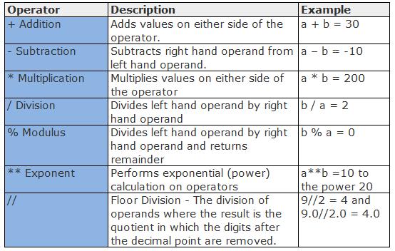 arithmetics operation