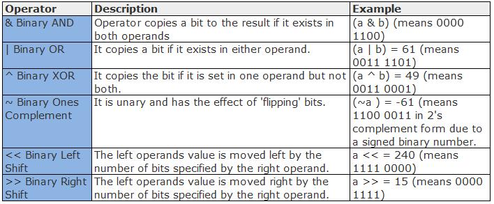 Python Bitwise Operators Example