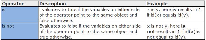 Python Identity Operators Example