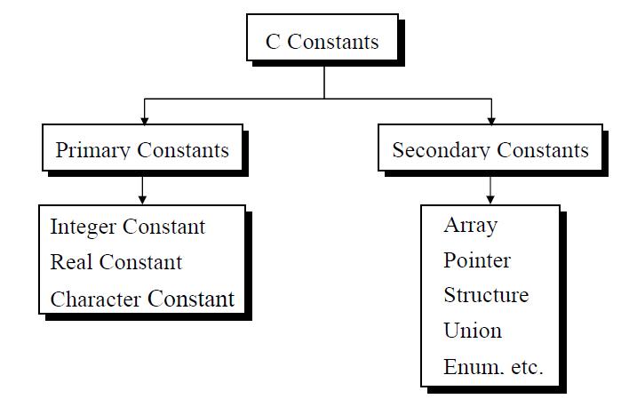 c constant