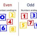 C program to display the odd digits present in integer
