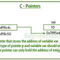 understanding c pointers