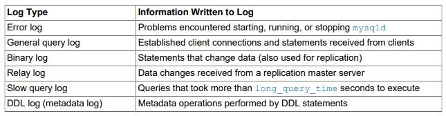 mysql server log