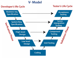 software-engineering-v-model