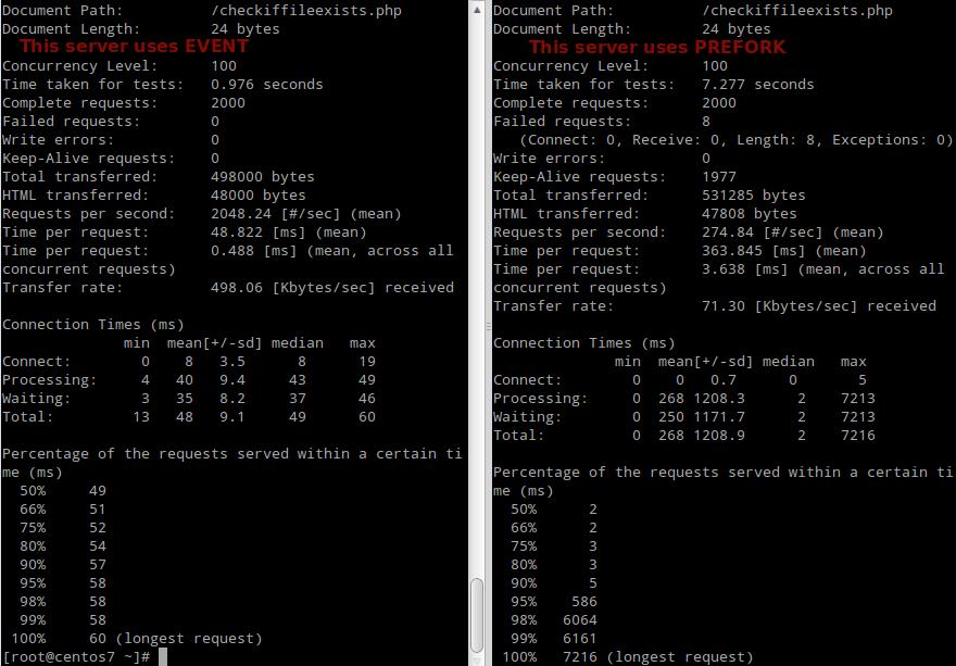 Apache-Performance-Load-Testing