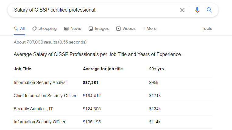 Salary-of-CISSP-certified-professional